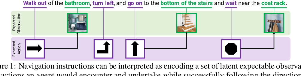 Figure 1 for Chasing Ghosts: Instruction Following as Bayesian State Tracking