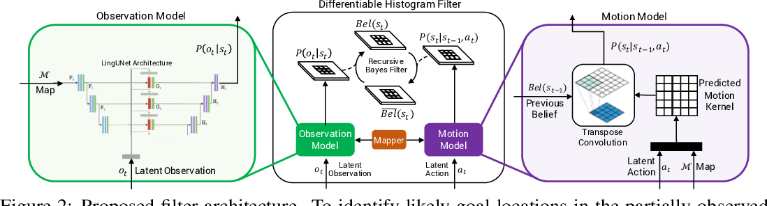 Figure 3 for Chasing Ghosts: Instruction Following as Bayesian State Tracking
