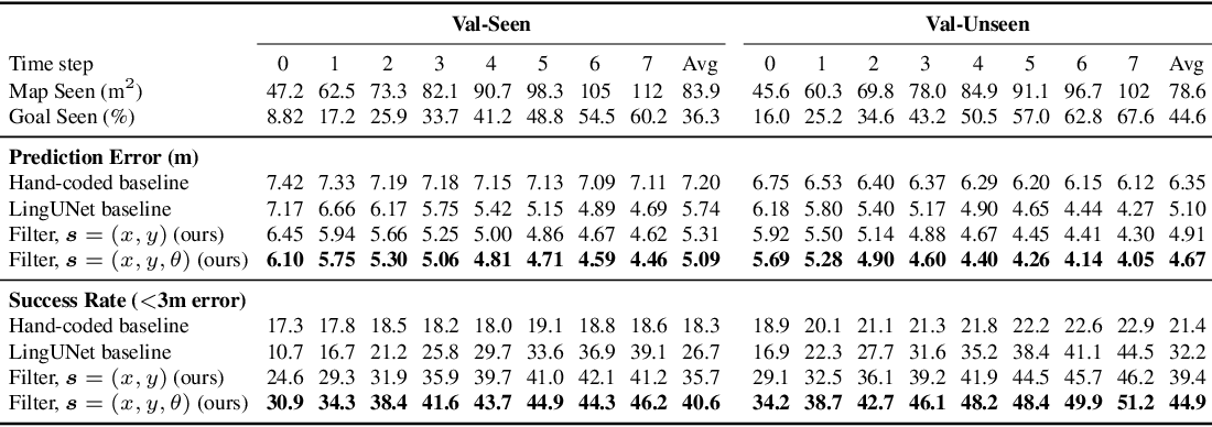 Figure 2 for Chasing Ghosts: Instruction Following as Bayesian State Tracking