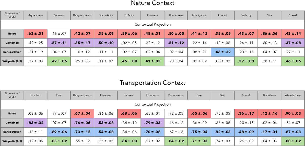Figure 4 for Context Matters: Recovering Human Semantic Structure from Machine Learning Analysis of Large-Scale Text Corpora