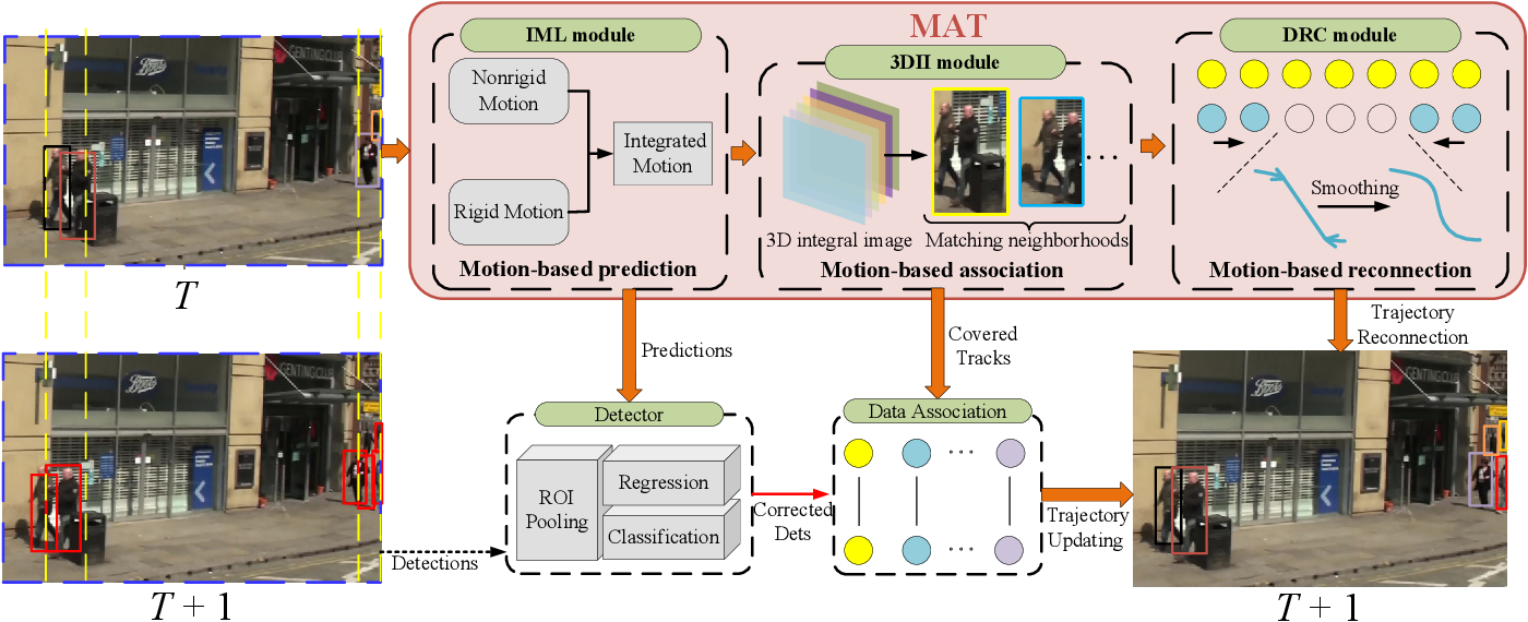 Figure 1 for MAT: Motion-Aware Multi-Object Tracking