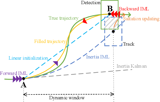 Figure 3 for MAT: Motion-Aware Multi-Object Tracking