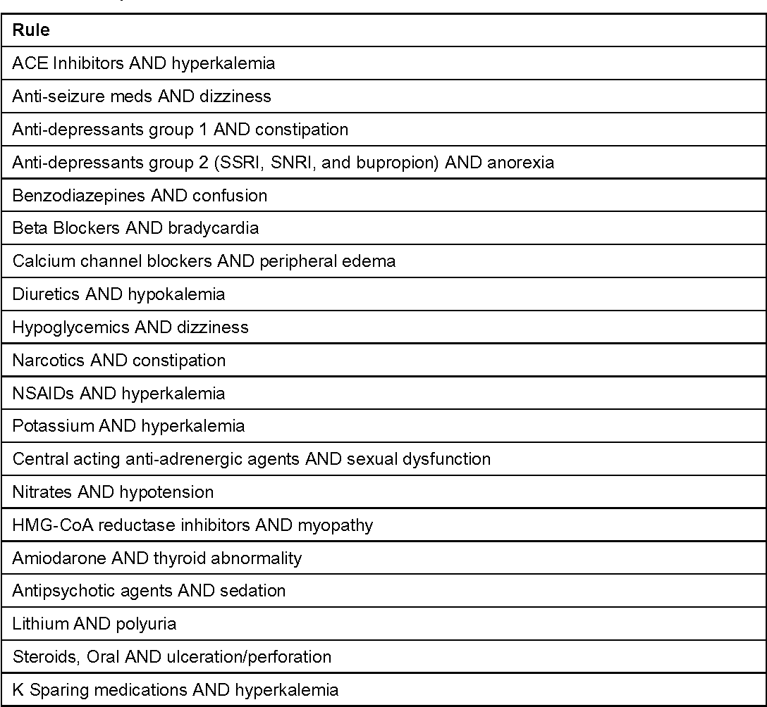 Table 2 from Development of a Computerized Adverse Drug