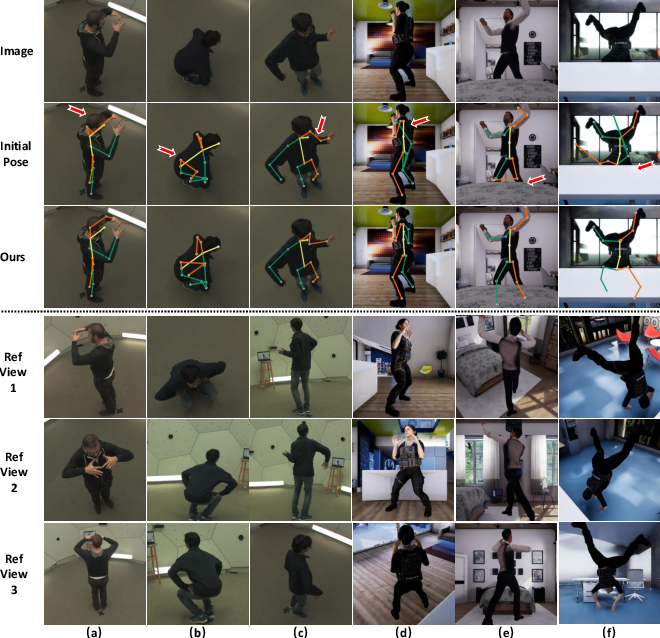 Figure 1 for AdaFuse: Adaptive Multiview Fusion for Accurate Human Pose Estimation in the Wild
