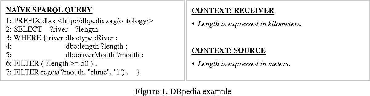 Figure 1. DBpedia example