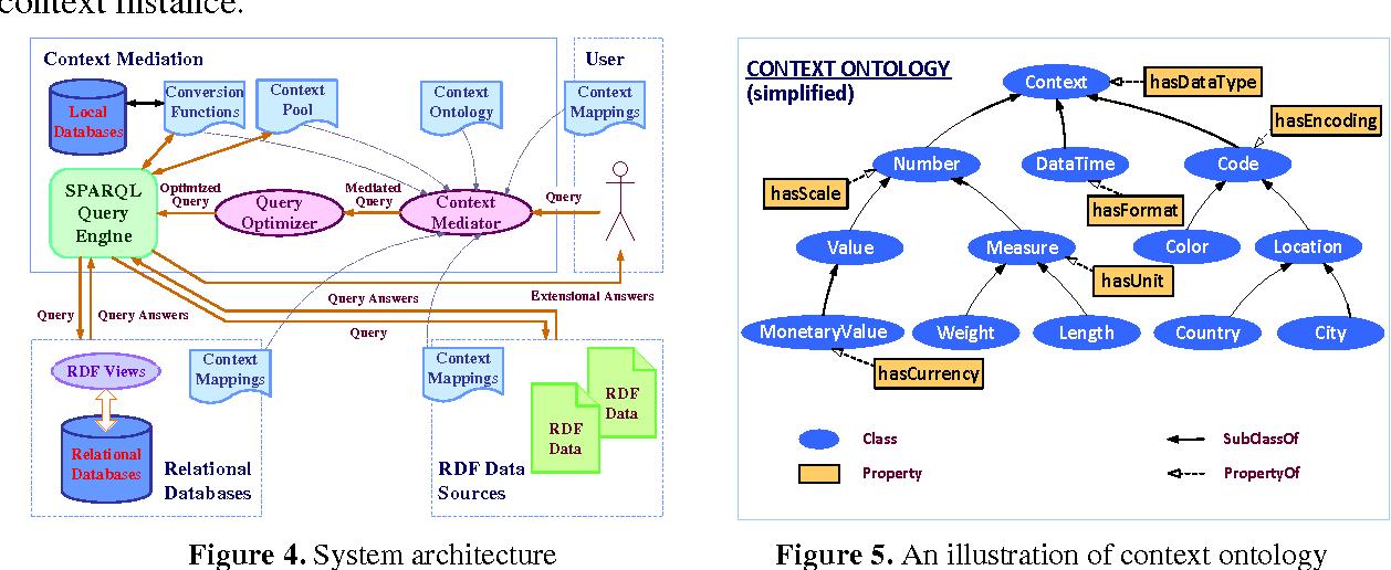 Figure 5. An illustration of context ontology