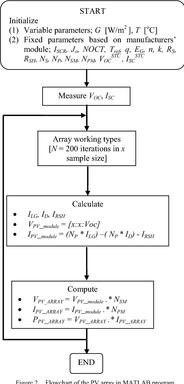 Photovoltaic array modelling with P&O MPPT algorithm in