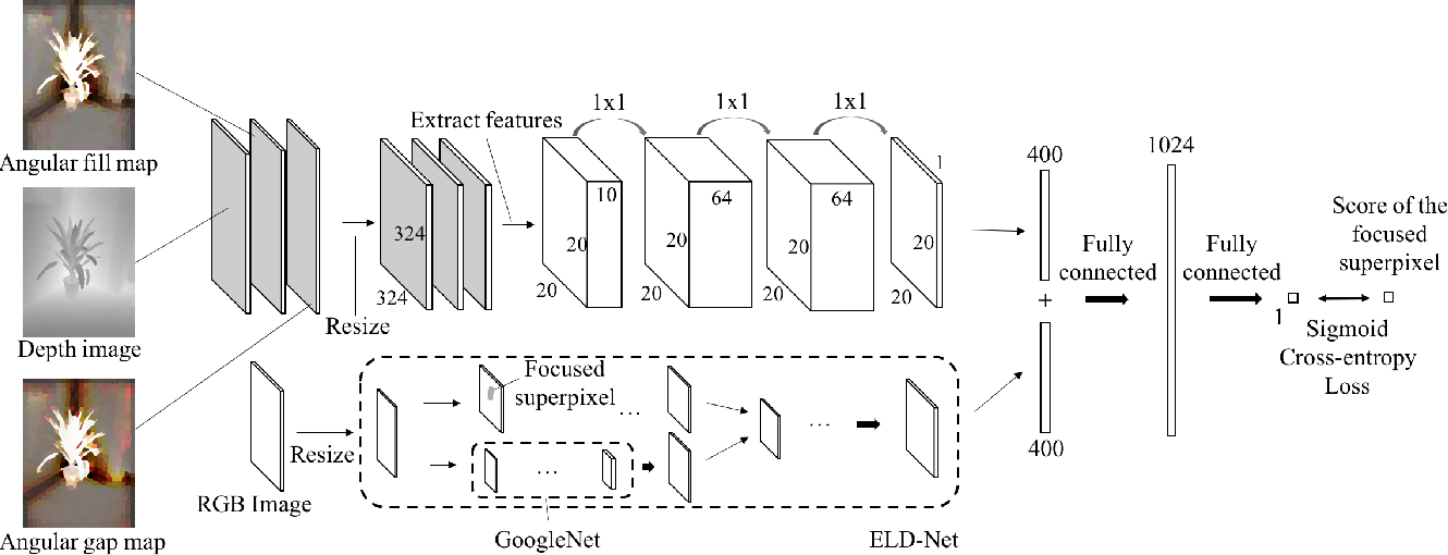 Figure 3 for Learning RGB-D Salient Object Detection using background enclosure, depth contrast, and top-down features