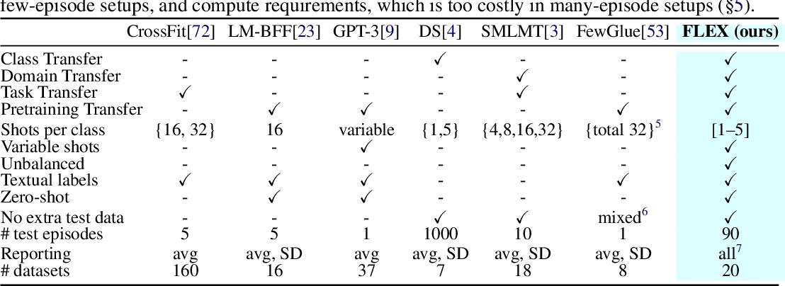 Figure 1 for FLEX: Unifying Evaluation for Few-Shot NLP