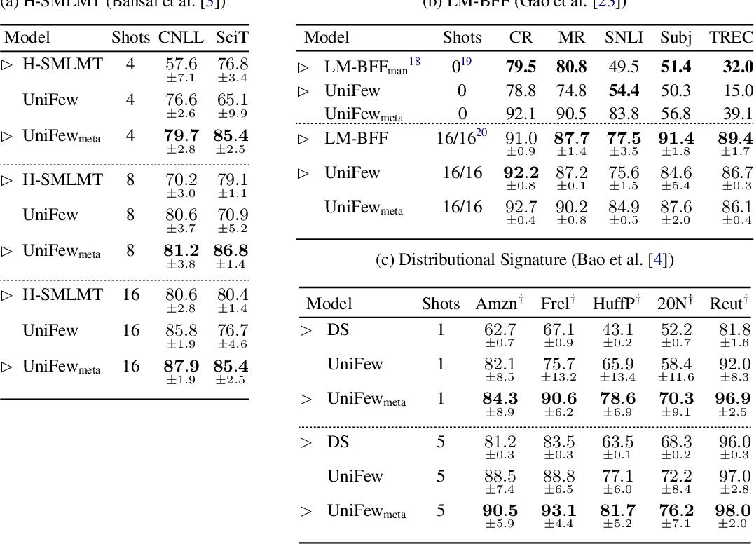 Figure 3 for FLEX: Unifying Evaluation for Few-Shot NLP