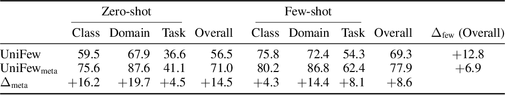 Figure 4 for FLEX: Unifying Evaluation for Few-Shot NLP