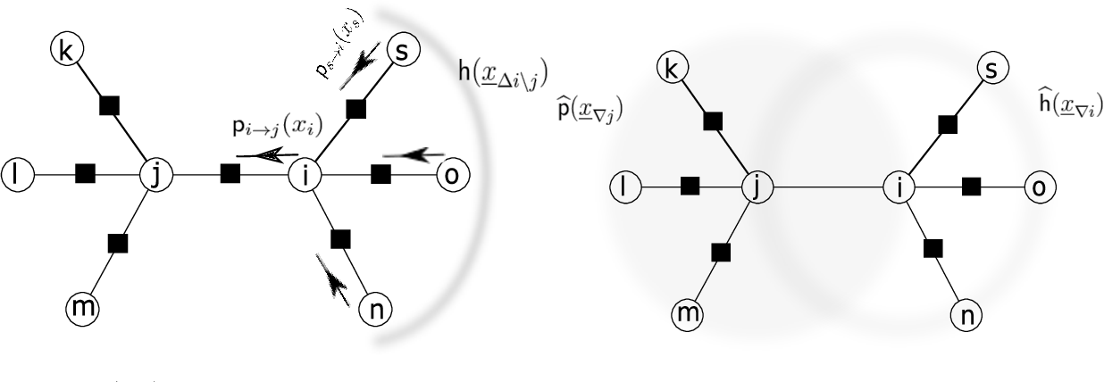 Figure 3 for Message Passing and Combinatorial Optimization