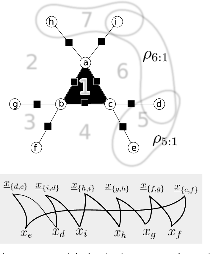 Figure 4 for Message Passing and Combinatorial Optimization