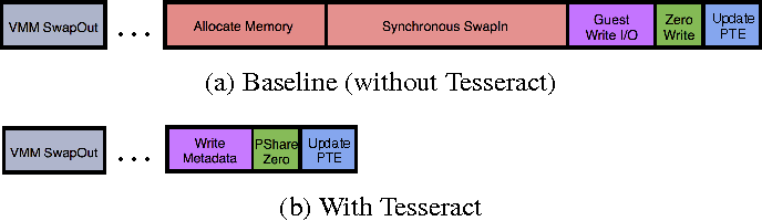 Figure 3 from Tesseract: reconciling guest I/O and