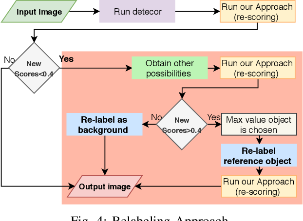Figure 4 for Contextual Relabelling of Detected Objects