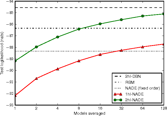 Figure 2 for A Deep and Tractable Density Estimator