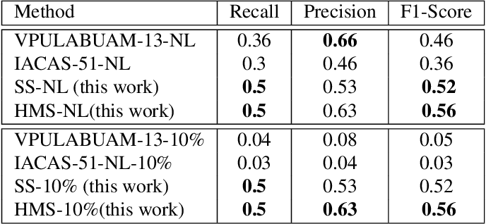 Figure 1 for Spatio-temporal Human Action Localisation and Instance Segmentation in Temporally Untrimmed Videos