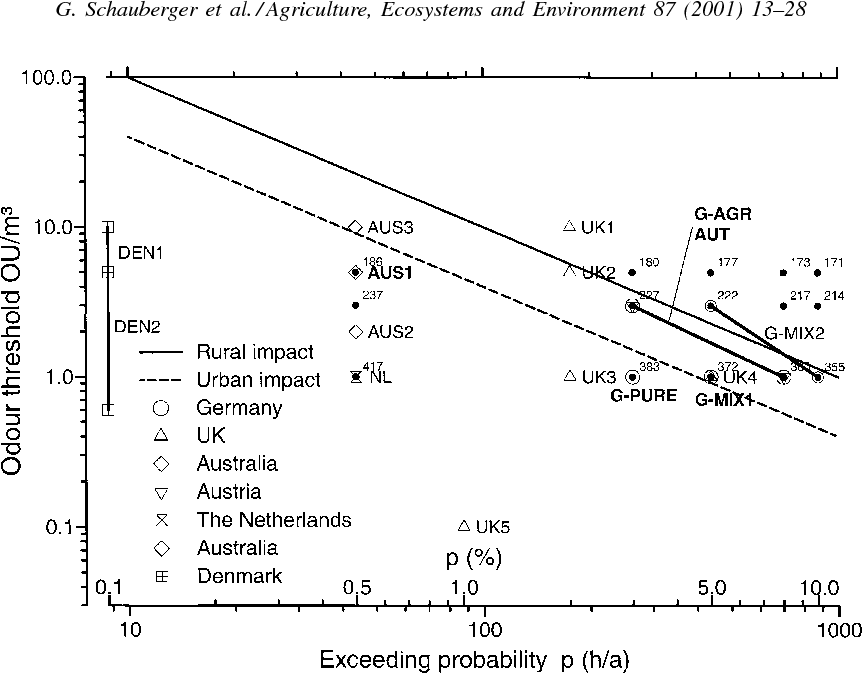 Fig. 6. Impact criteria of various countries defined by an odour threshold and its exceeding probability (Table 2) and the criteria for rural and urban impact, suggested by Watts and Sweeten (1995). The impact criteria discussed in this paper are highlighted in bold. The separation distances (m) calculated by the AODM are marked by filled circles, and labelled with the distance.