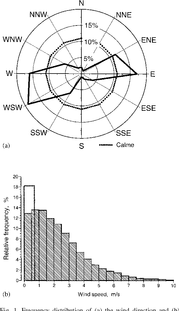 Fig. 1. Frequency distribution of (a) the wind direction and (b) wind velocity at Wels in Upper Austria; (- - - -) calm conditions according to the Austrian regulatory dispersion model with wind velocity less than 0.7 m/s (ÖNorm M 9440, 1992/1996).