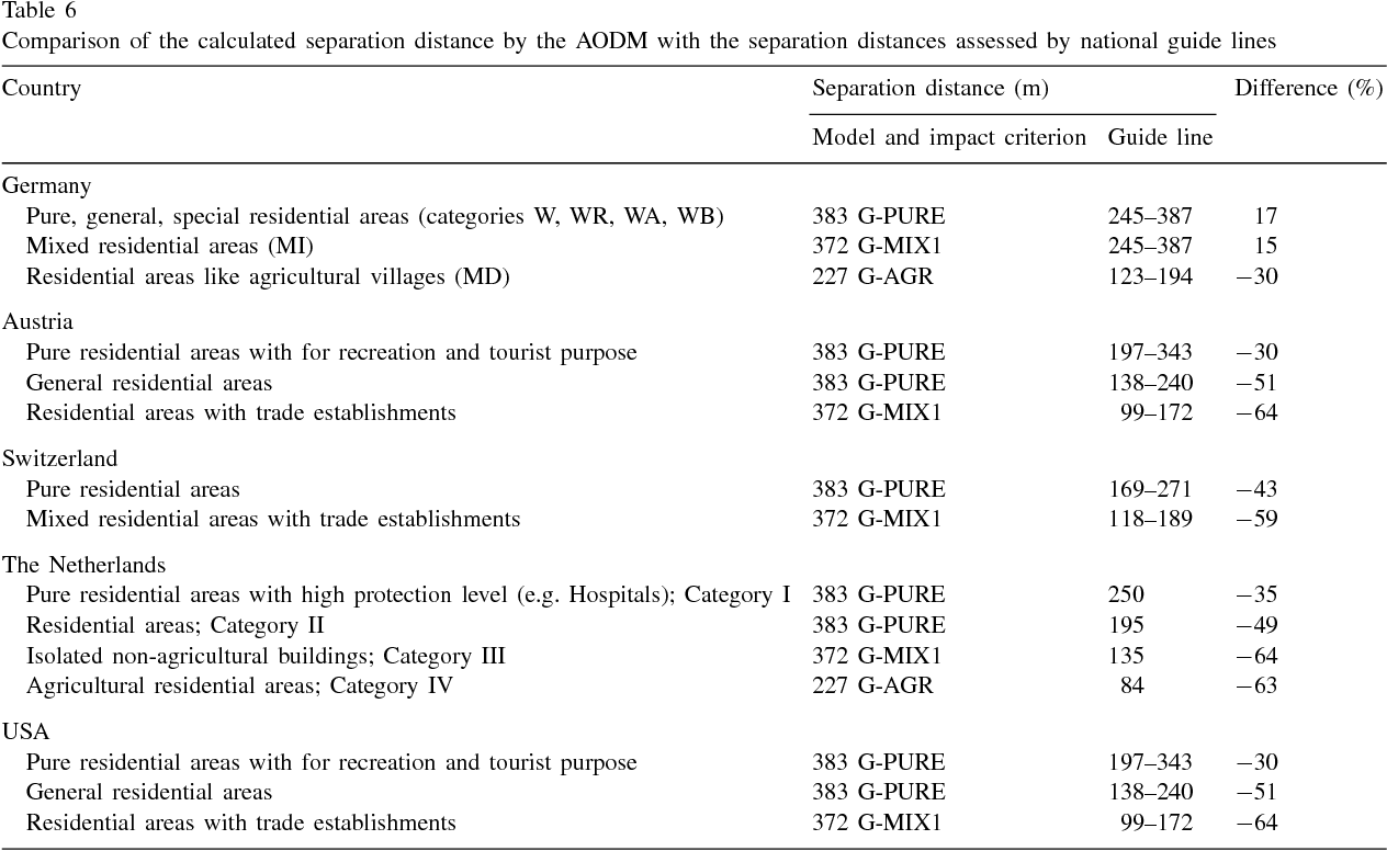 Table 6 Comparison of the calculated separation distance by the AODM with the separation distances assessed by national guide lines