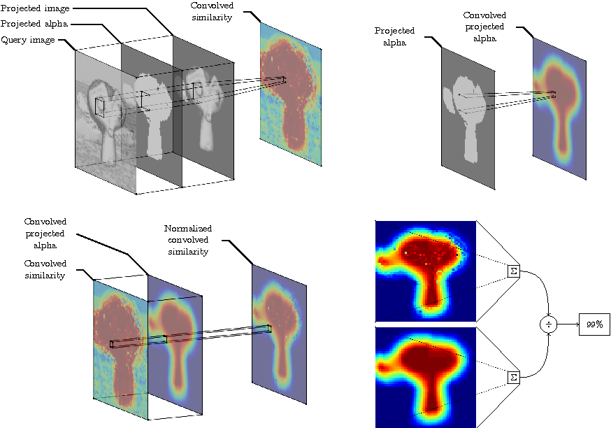 Figure 3 for The Artificial Mind's Eye: Resisting Adversarials for Convolutional Neural Networks using Internal Projection