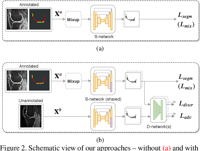 Figure 3 for Improving Robustness of Deep Learning Based Knee MRI Segmentation: Mixup and Adversarial Domain Adaptation