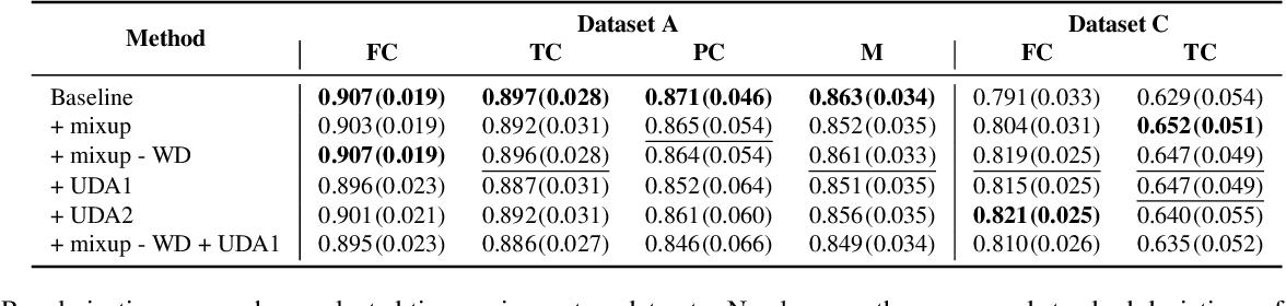 Figure 4 for Improving Robustness of Deep Learning Based Knee MRI Segmentation: Mixup and Adversarial Domain Adaptation