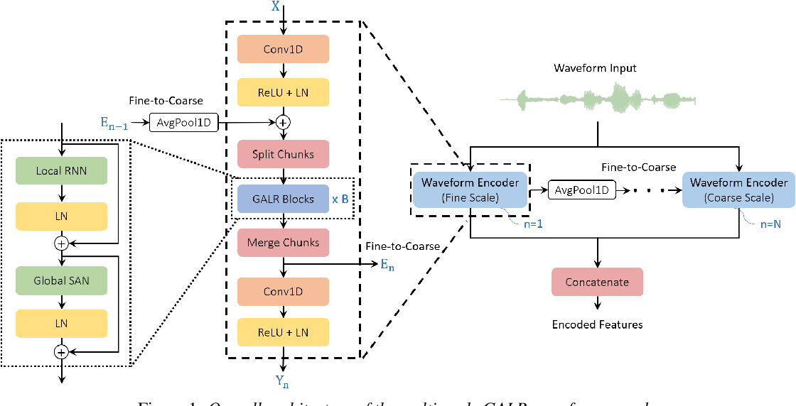 Figure 1 for Raw Waveform Encoder with Multi-Scale Globally Attentive Locally Recurrent Networks for End-to-End Speech Recognition