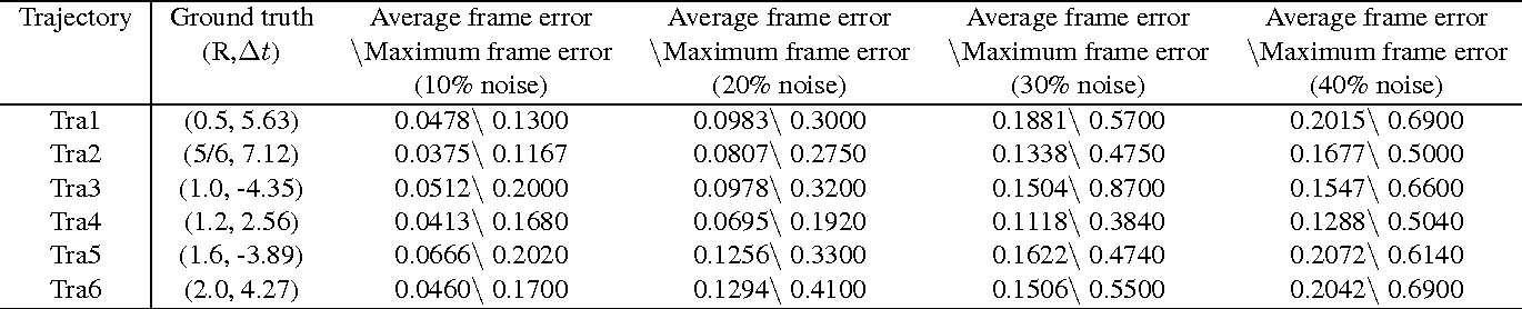 Subframe video synchronization by matching trajectories - Semantic ...