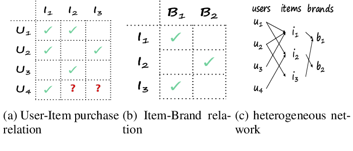 Figure 1 for Deep Collaborative Filtering with Multi-Aspect Information in Heterogeneous Networks
