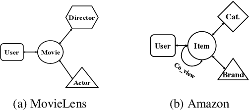 Figure 3 for Deep Collaborative Filtering with Multi-Aspect Information in Heterogeneous Networks