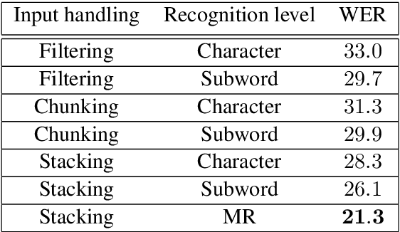 Figure 2 for Multiresolution and Multimodal Speech Recognition with Transformers