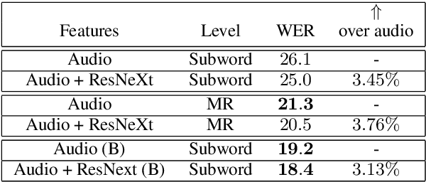 Figure 3 for Multiresolution and Multimodal Speech Recognition with Transformers
