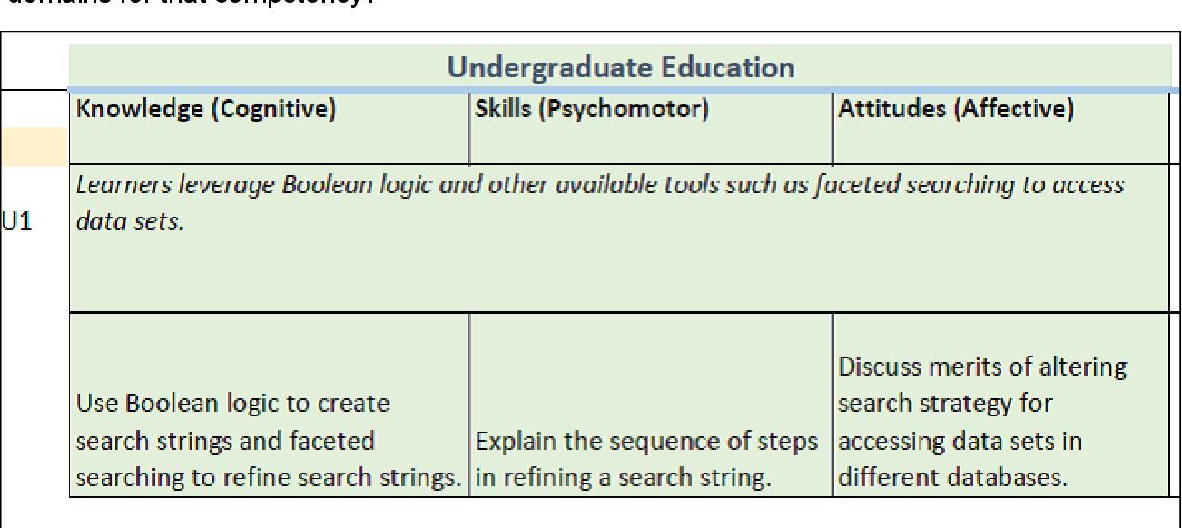 A Pilot Competency Matrix for Data Management Skills: A Step