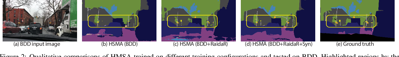 Figure 2 for RaidaR: A Rich Annotated Image Dataset of Rainy Street Scenes