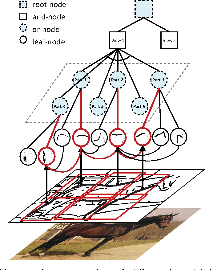Figure 1 for Discriminatively Trained And-Or Graph Models for Object Shape Detection