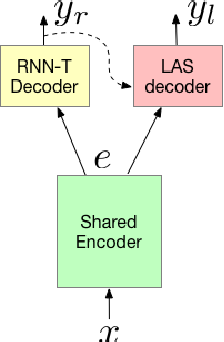 Figure 1 for Two-Pass End-to-End Speech Recognition