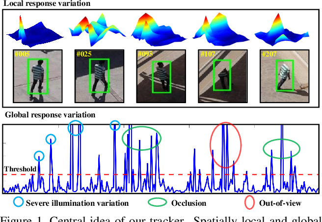 Figure 1 for AutoTrack: Towards High-Performance Visual Tracking for UAV with Automatic Spatio-Temporal Regularization
