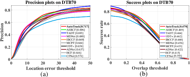 Figure 3 for AutoTrack: Towards High-Performance Visual Tracking for UAV with Automatic Spatio-Temporal Regularization