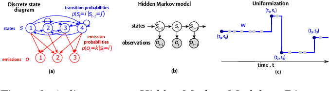 Figure 2 for Belief dynamics extraction