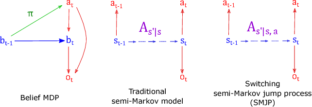 Figure 3 for Belief dynamics extraction