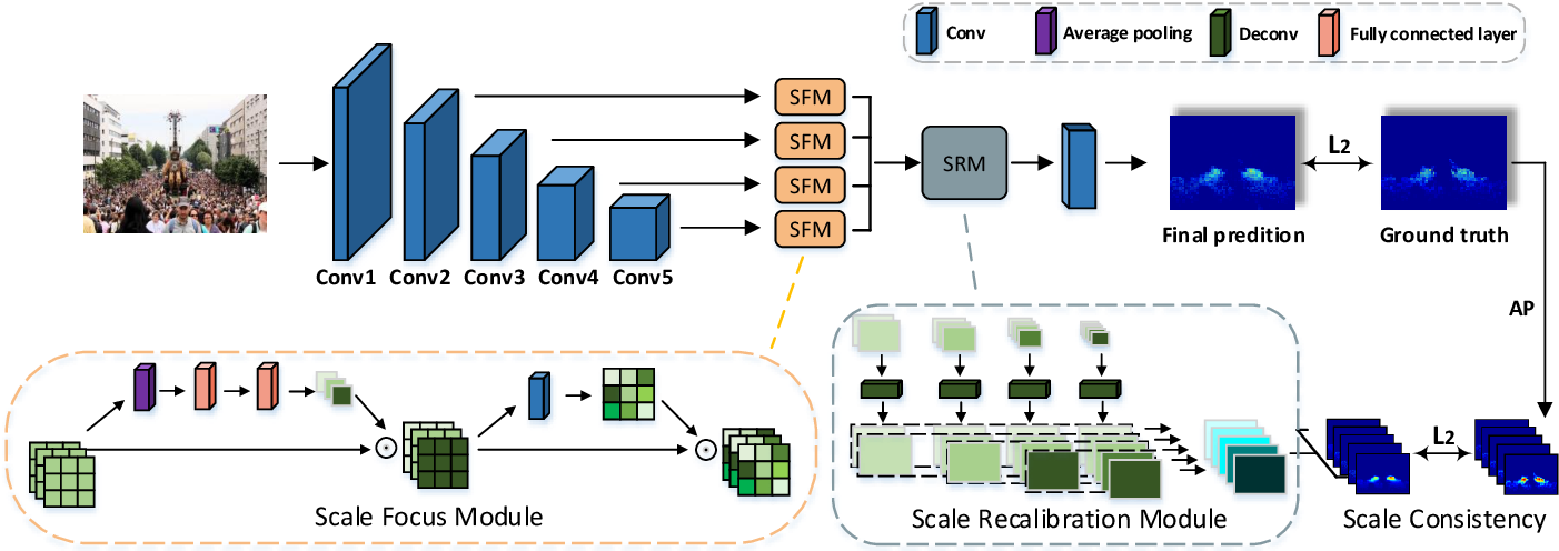 Figure 3 for Crowd Counting via Hierarchical Scale Recalibration Network