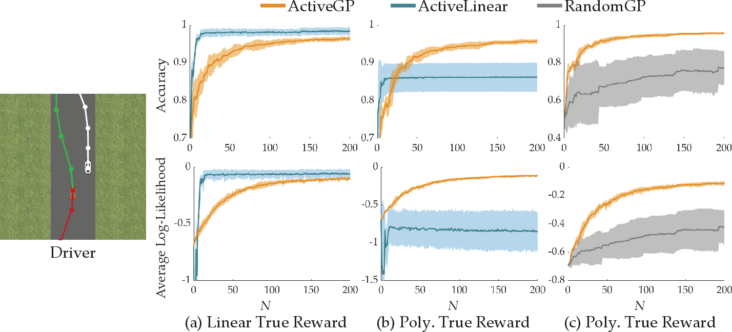 Figure 3 for Active Preference-Based Gaussian Process Regression for Reward Learning