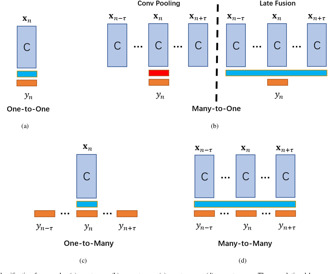 Figure 4 for Multi-Task Deep Learning with Dynamic Programming for Embryo Early Development Stage Classification from Time-Lapse Videos