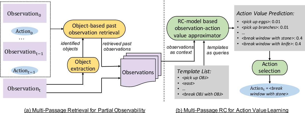 Figure 3 for Interactive Fiction Game Playing as Multi-Paragraph Reading Comprehension with Reinforcement Learning