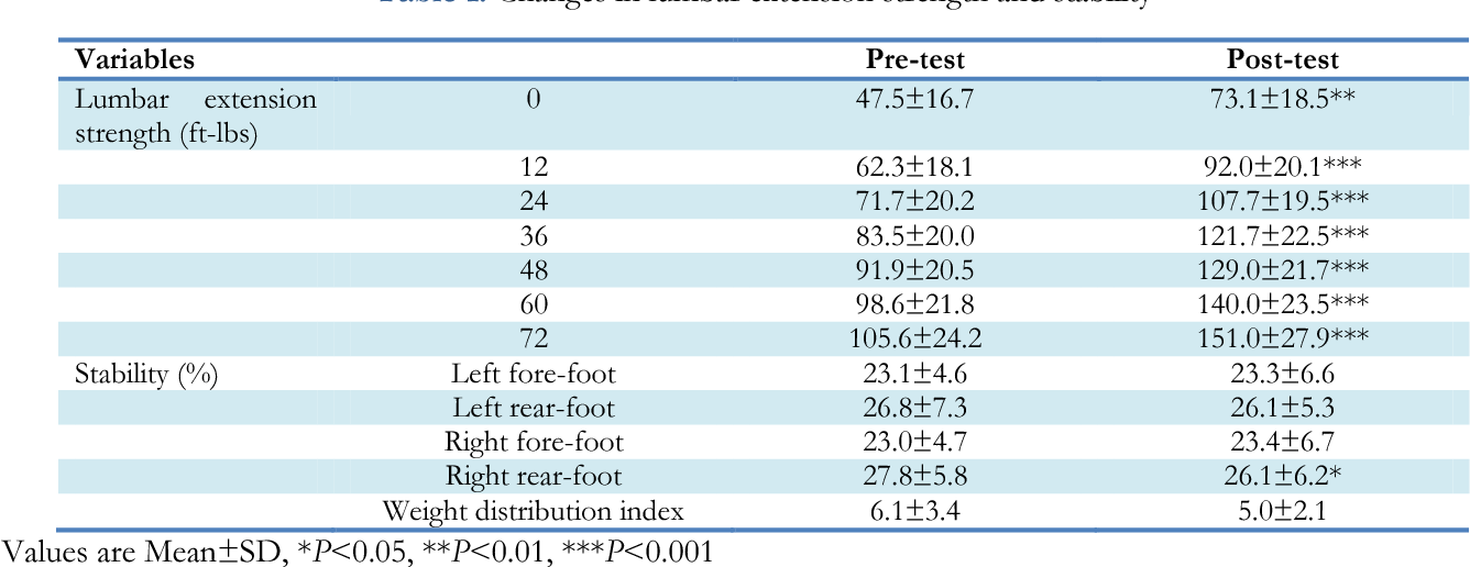 Effects of a Complex Intervention Exercise Program on Lumbar