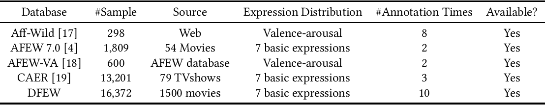 Figure 1 for DFEW: A Large-Scale Database for Recognizing Dynamic Facial Expressions in the Wild