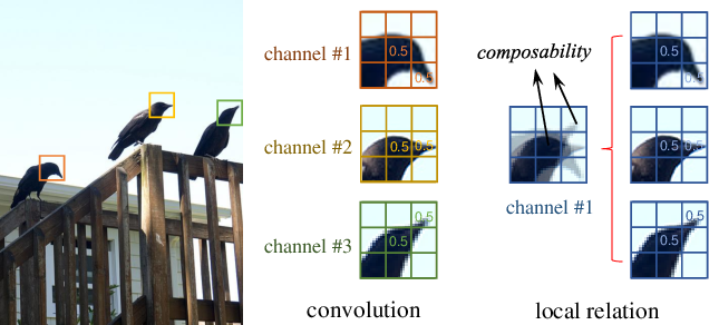 Figure 1 for Local Relation Networks for Image Recognition