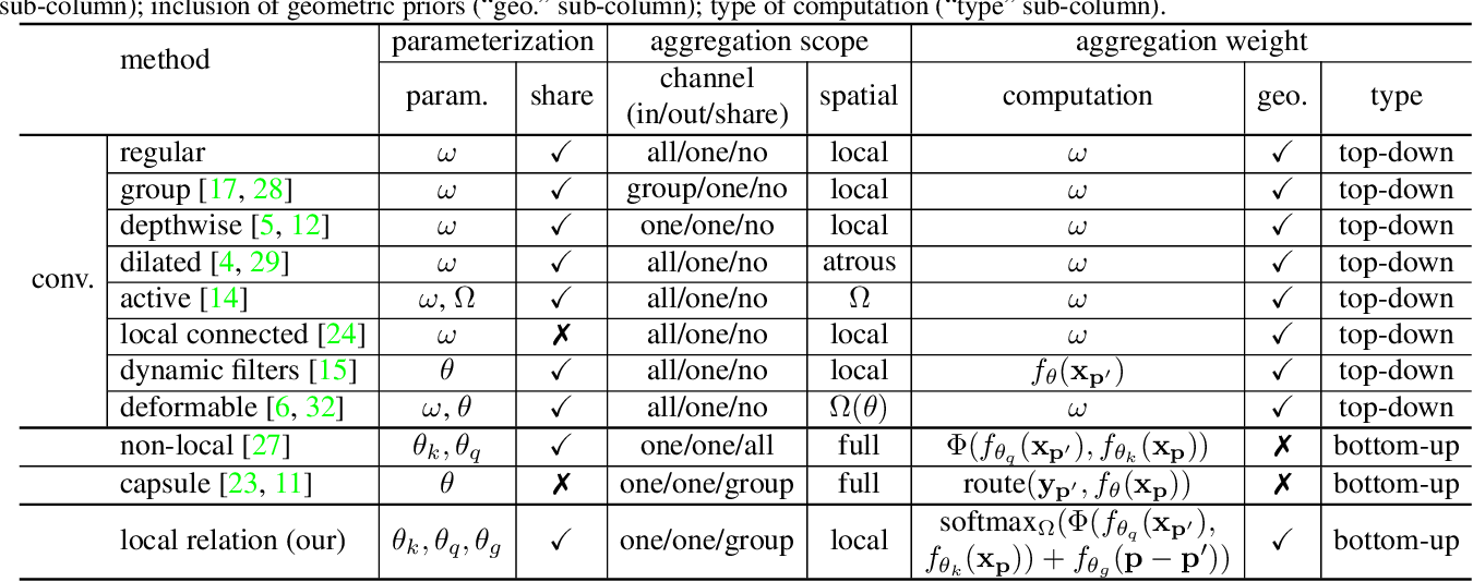 Figure 2 for Local Relation Networks for Image Recognition