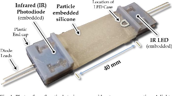 Figure 1 from Diffusion-based optical sensors for multimodal